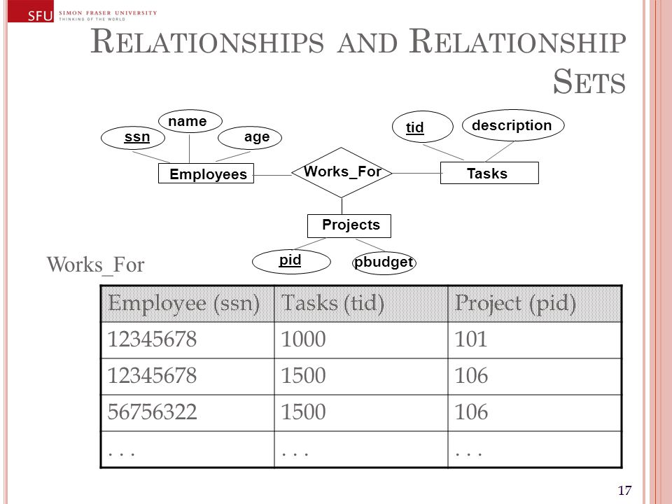 17 R ELATIONSHIPS AND R ELATIONSHIP S ETS Works_For name Employees ssn age Projects pid pbudget Employee (ssn)Tasks (tid)Project (pid) 123456781000101