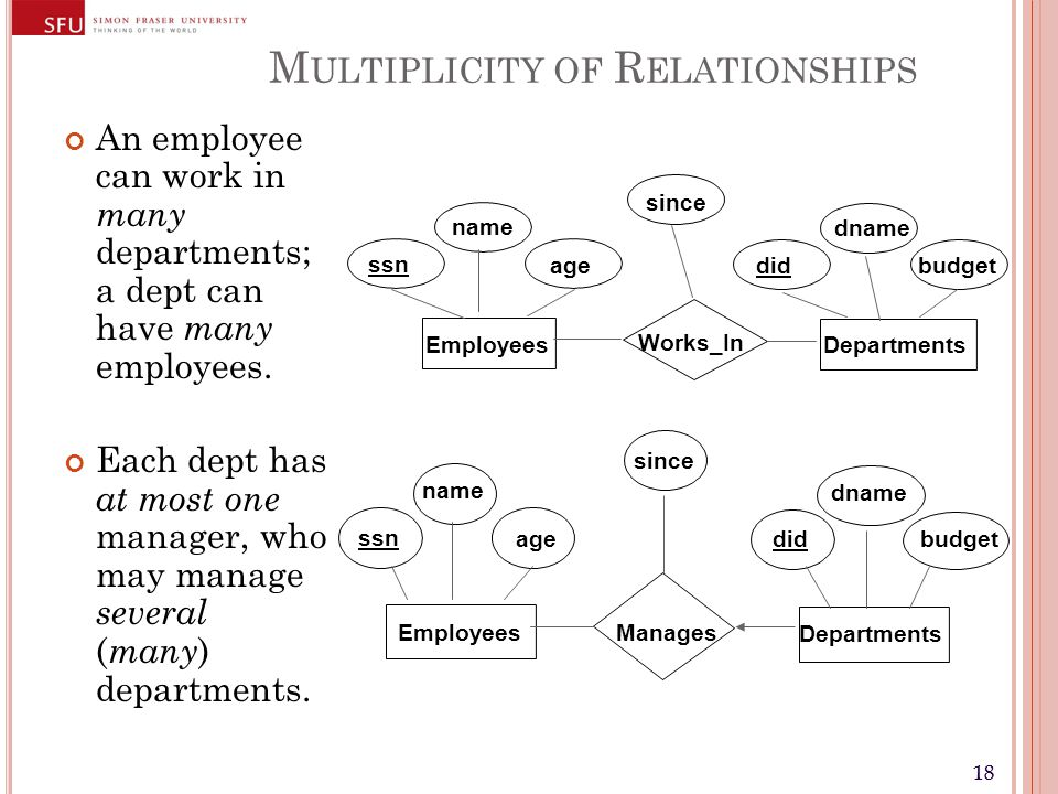 18 M ULTIPLICITY OF R ELATIONSHIPS An employee can work in many departments; a dept can have many employees. Each dept has at most one manager, who ma
