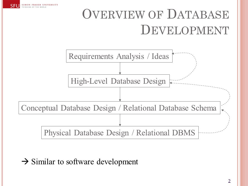 22 O VERVIEW OF D ATABASE D EVELOPMENT Requirements Analysis / Ideas High-Level Database Design Conceptual Database Design / Relational Database Schem