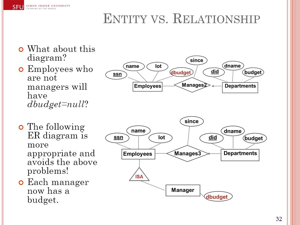 32 E NTITY VS. R ELATIONSHIP What about this diagram.