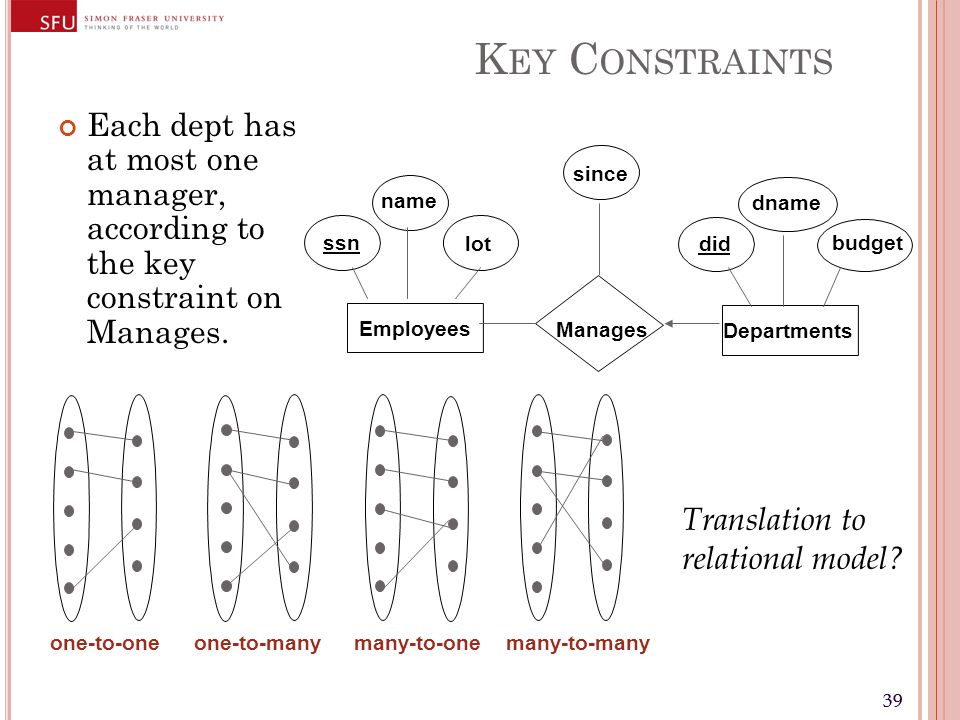 39 K EY C ONSTRAINTS Each dept has at most one manager, according to the key constraint on Manages.