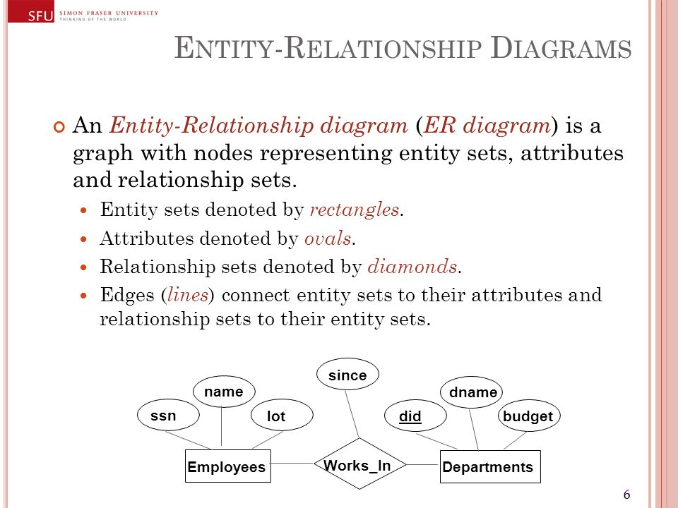 66 E NTITY -R ELATIONSHIP D IAGRAMS An Entity-Relationship diagram ( ER diagram ) is a graph with nodes representing entity sets, attributes and relationship sets.