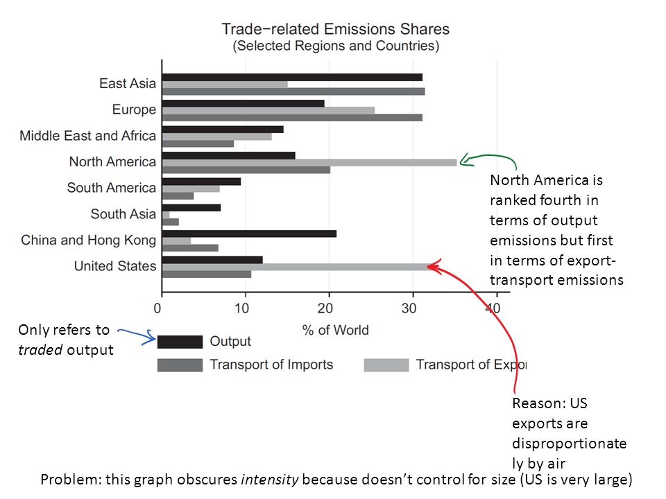 Only refers to traded output North America is ranked fourth in terms of output emissions but first in terms of export- transport emissions Reason: US exports are disproportionate ly by air Problem: this graph obscures intensity because doesn't control for size (US is very large)