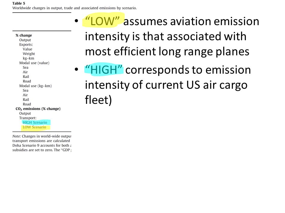 LOW assumes aviation emission intensity is that associated with most efficient long range planes HIGH corresponds to emission intensity of current US air cargo fleet)