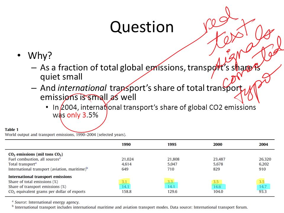 E T odg ≡ GHG emissions associated with transporting good g from origin o to destination d.
