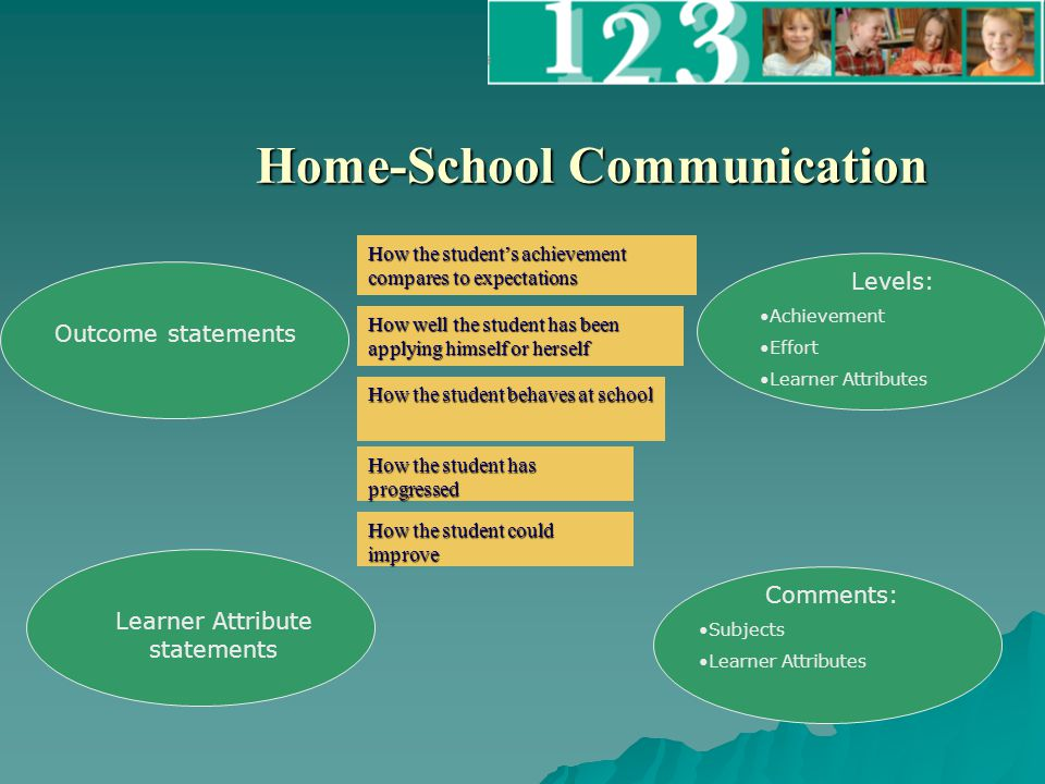 Home-School Communication Outcome statements Levels: Achievement Effort Learner Attributes Comments: Subjects Learner Attributes How the student's achievement compares to expectations How well the student has been applying himself or herself How the student behaves at school How the student could improve How the student has progressed Learner Attribute statements