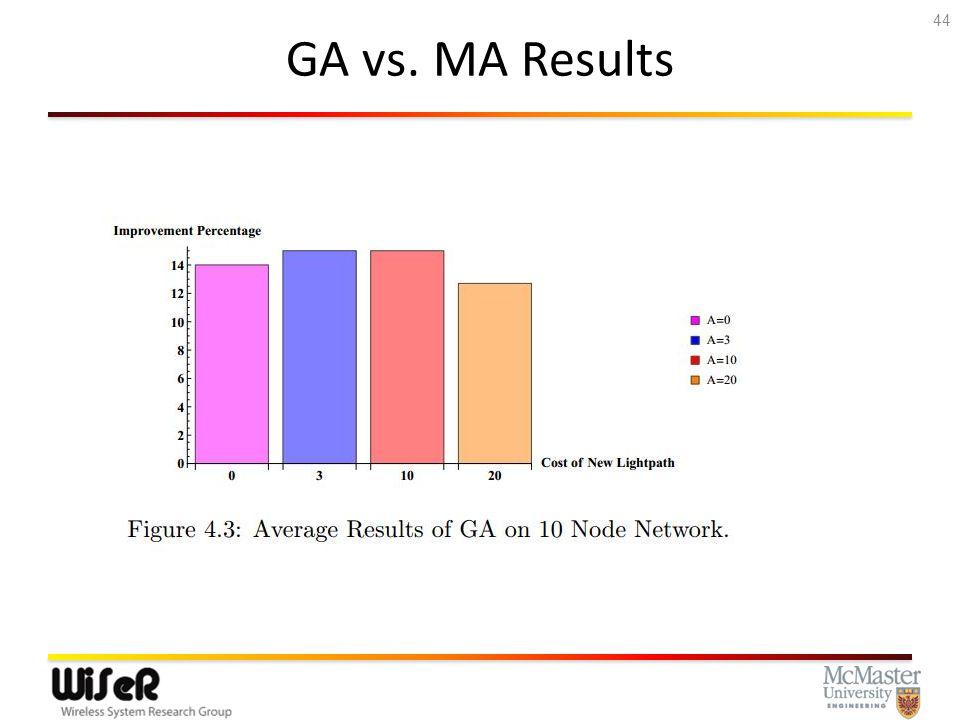 GA vs. MA Results 44
