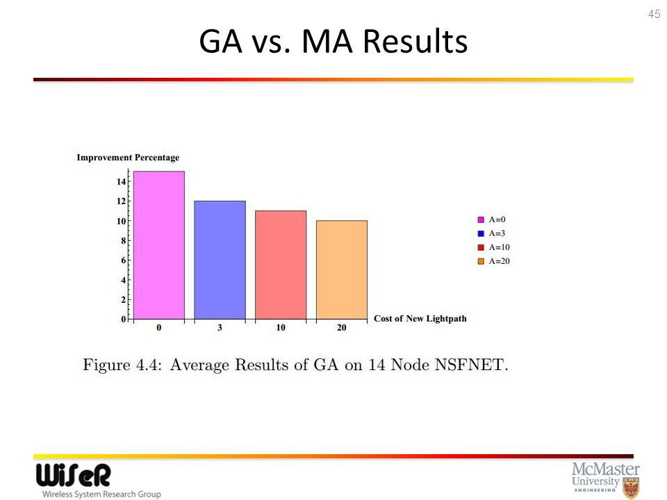 GA vs. MA Results 45