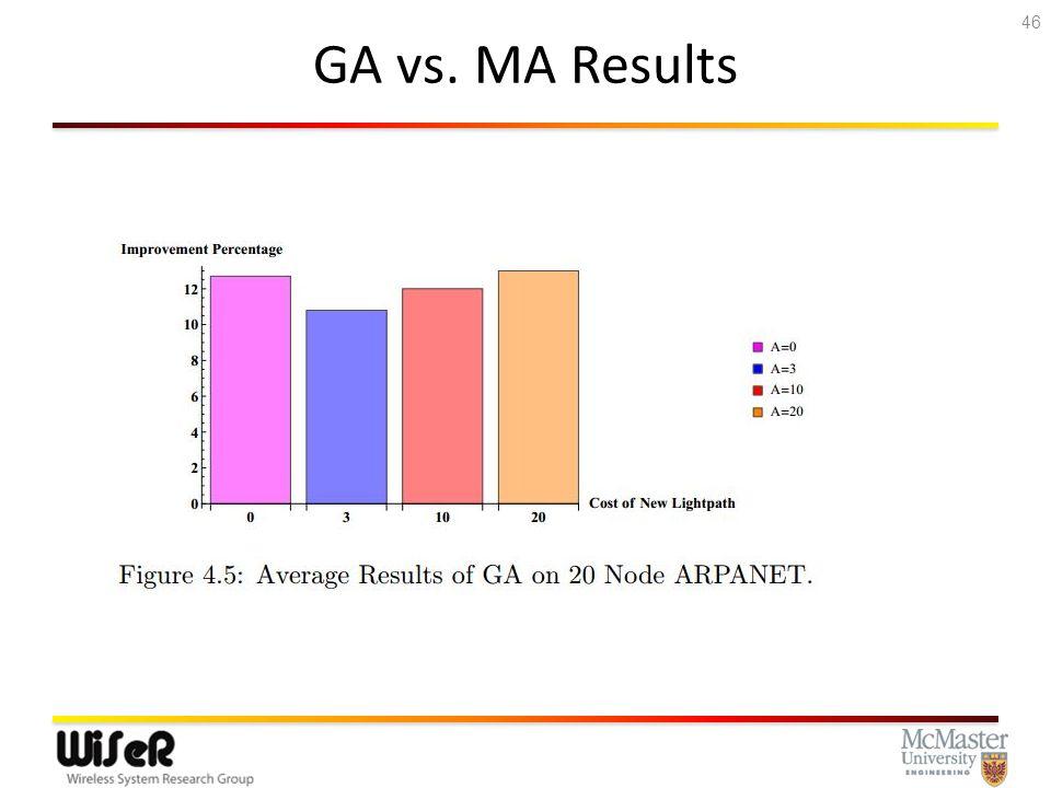 GA vs. MA Results 46