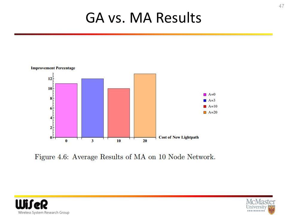 GA vs. MA Results 47