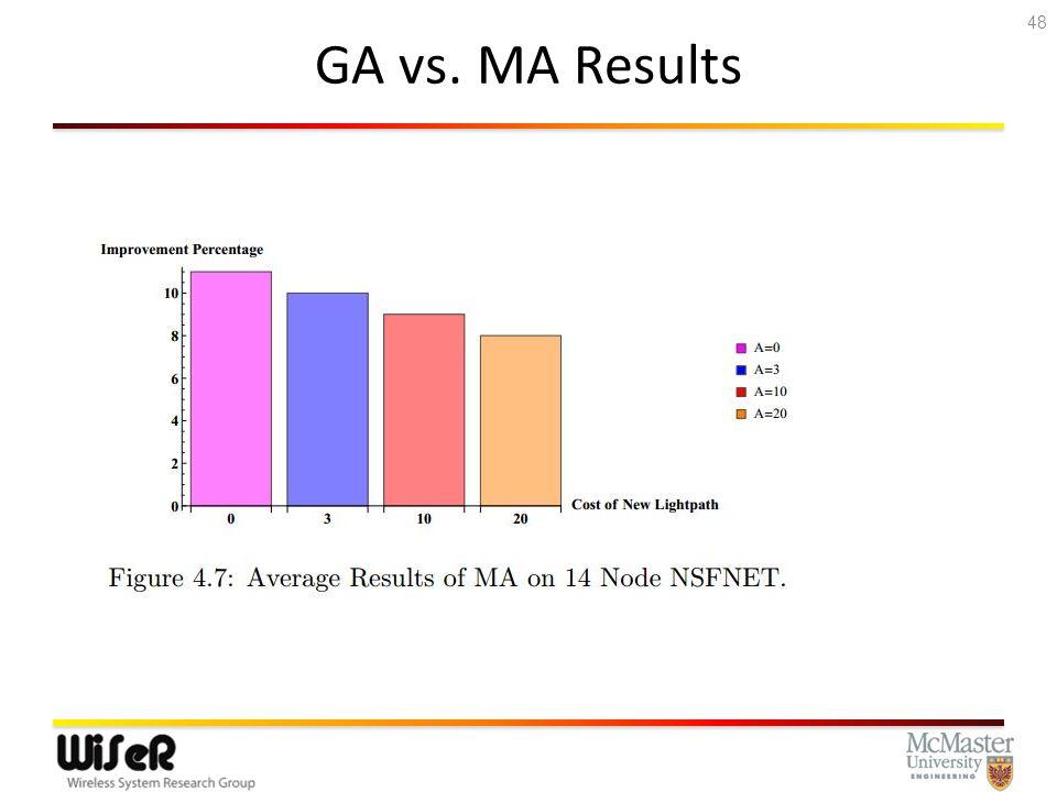 GA vs. MA Results 48