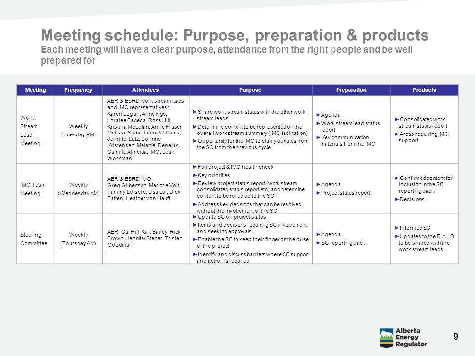 Meeting schedule: Purpose, preparation & products Each meeting will have a clear purpose, attendance from the right people and be well prepared for 9 MeetingFrequencyAttendeesPurposePreparationProducts Work Stream Lead Meeting Weekly (Tuesday PM) AER & ESRD work stream leads and IMO representatives : Karen Logan, Anne Ngo, Loralee Baceda, Ross Hill, Kristina McLellan, Anne Fraser, Melissa Styba, Laura Williams, Jennifer Lutz, Corinne Kristensen, Melanie Denaluk, Camille Almeida, IMO, Leah Workman ►Share work stream status with the other work stream leads ►Determine content to be represented on the overall work stream summary (IMO facilitation) ►Opportunity for the IMO to clarify updates from the SC from the previous cycle ►Agenda ►Work stream lead status report ►Key communication materials from the IMO ►Consolidated work stream status report ►Areas requiring IMO support IMO Team Meeting Weekly (Wednesday AM) AER & ESRD IMO: Greg Gilbertson, Marjorie Volt, Tammy Loiselle, Lisa Lui, Dick Batten, Heather von Hauff ►Full project & IMO health check ►Key priorities ►Review project status report (work stream consolidated status report etc) and determine content to be rolled up to the SC ►Address key decisions that can be resolved without the involvement of the SC ►Agenda ►Project status report ►Confirmed content for inclusion in the SC reporting pack ►Decisions Steering Committee Weekly (Thursday AM) AER: Cal Hill, Kirk Bailey, Rick Brown, Jennifer Steber, Tristan Goodman ►Update SC on project status ►Items and decisions requiring SC involvement and seeking approvals ►Enable the SC to keep their finger on the pulse of the project ►Identify and discuss barriers where SC support and action is required ►Agenda ►SC reporting pack ►Informed SC ►Updates to the R.A.I.D to be shared with the work stream leads