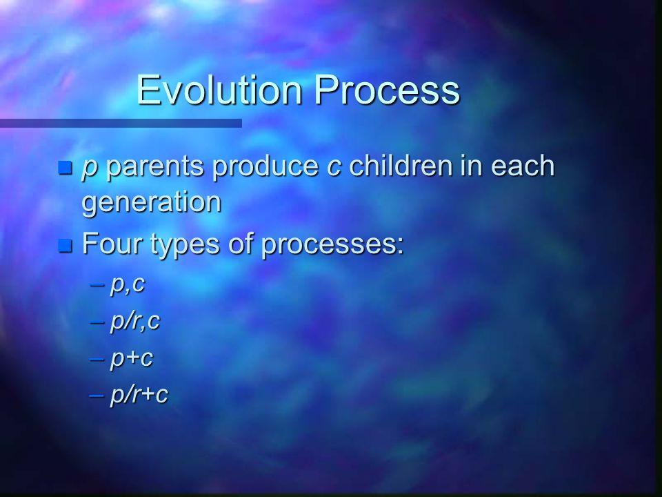 Evolution Process n p parents produce c children in each generation n Four types of processes: –p,c –p/r,c –p+c –p/r+c