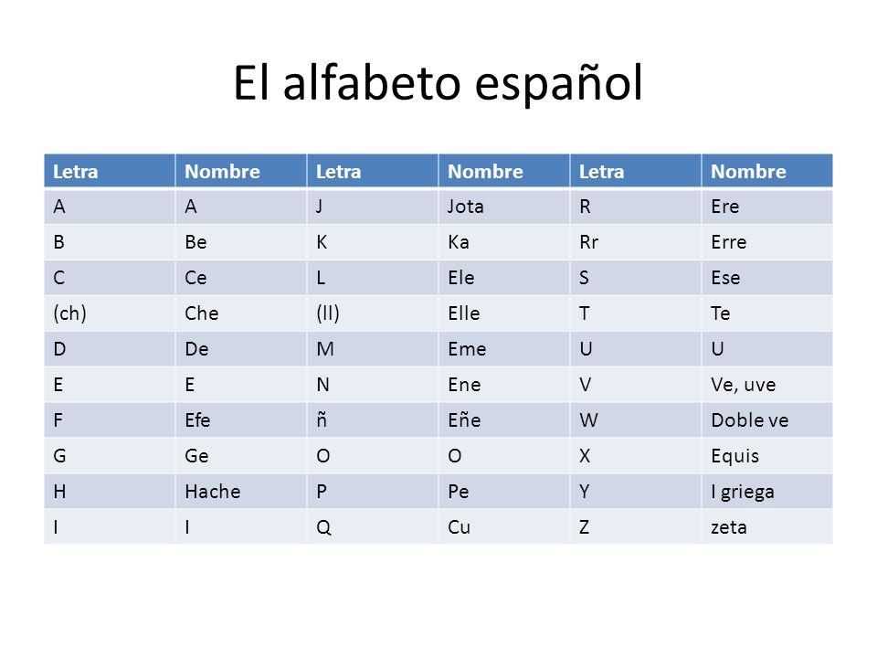 El alfabeto español LetraNombreLetraNombreLetraNombre AAJJotaREre BBeKKaRrErre CCeLEleSEse (ch)Che(ll)ElleTTe DDeMEmeUU EENEneVVe, uve FEfeñEñeWDoble ve GGeOOXEquis HHachePPeYI griega IIQCuZzeta