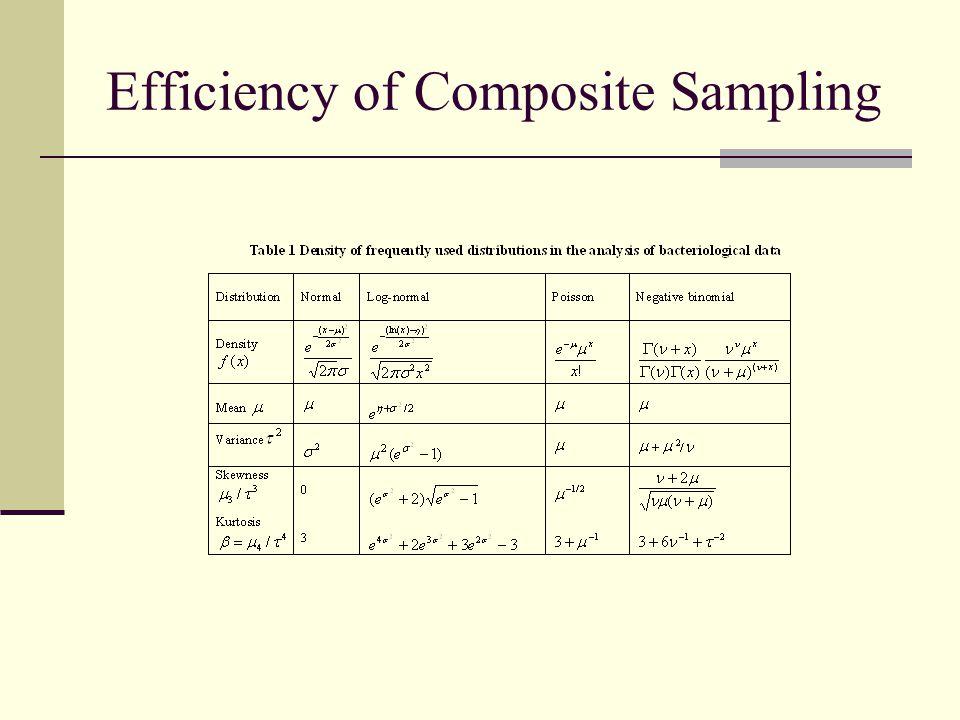 Efficiency of Composite Sampling