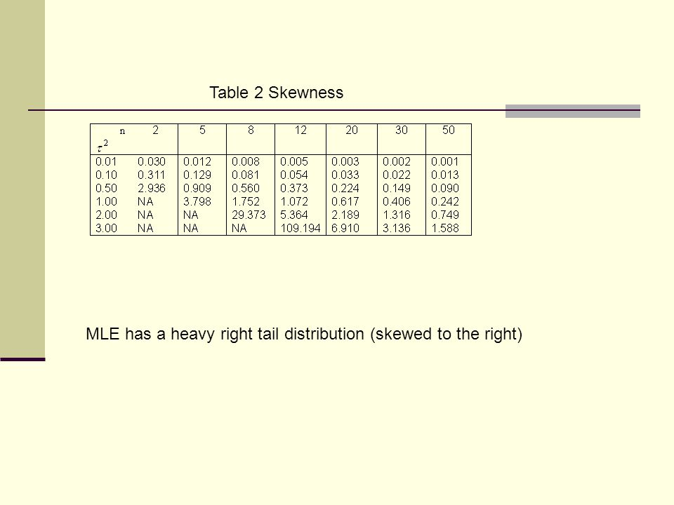 Table 2 Skewness MLE has a heavy right tail distribution (skewed to the right)