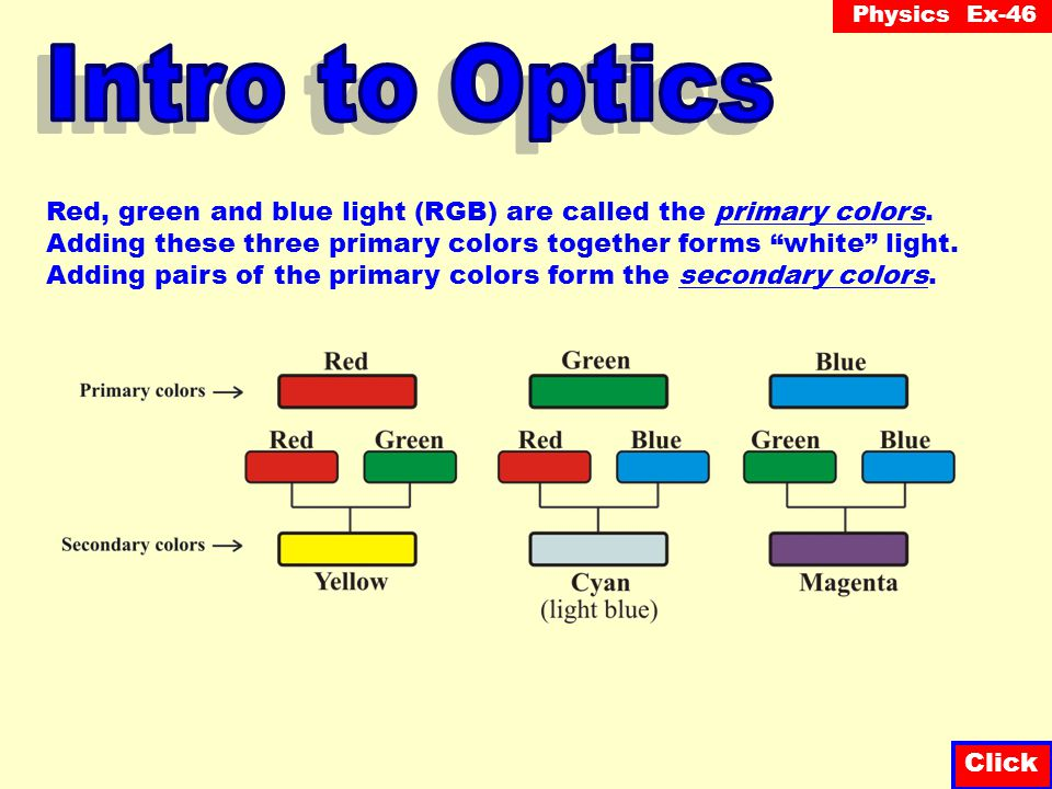 Physics Ex-46 Click THE PRIMARY COLORS Monochromatic light is light of one color.