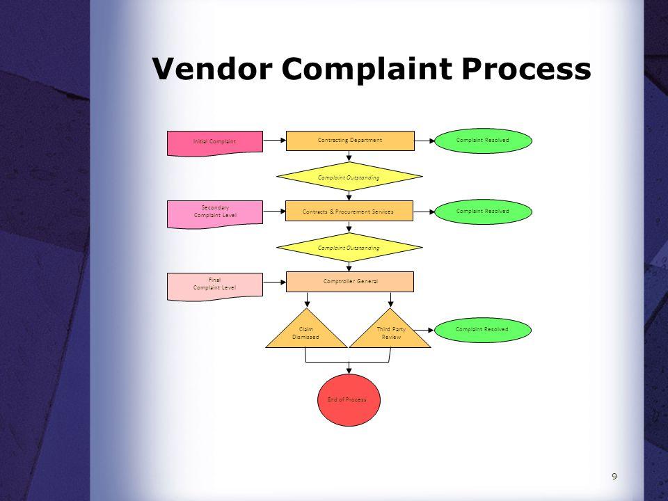 Next Steps  Procurement Procedures Committee  GNWT Procurement Procedures  Other FAM Procurement Policies 10