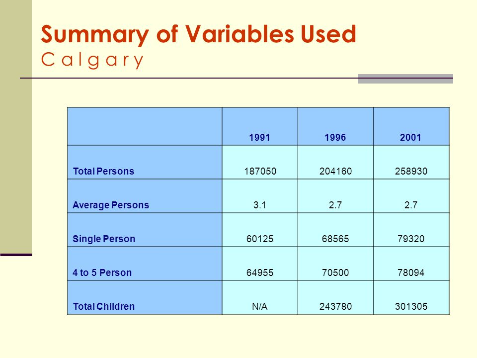 Summary of Variables Used C a l g a r y 199119962001 Total Persons187050204160258930 Average Persons3.12.7 Single Person601256856579320 4 to 5 Person649557050078094 Total ChildrenN/A243780301305