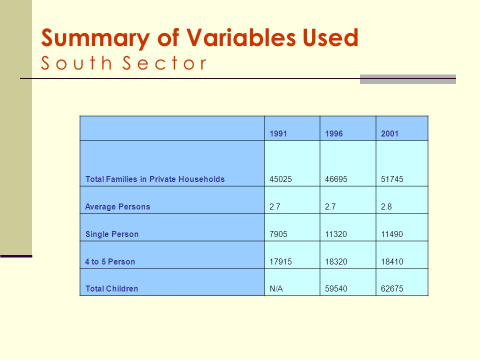 Summary of Variables Used S o u t h S e c t o r 199119962001 Total Families in Private Households450254669551745 Average Persons2.7 2.8 Single Person79051132011490 4 to 5 Person179151832018410 Total ChildrenN/A5954062675
