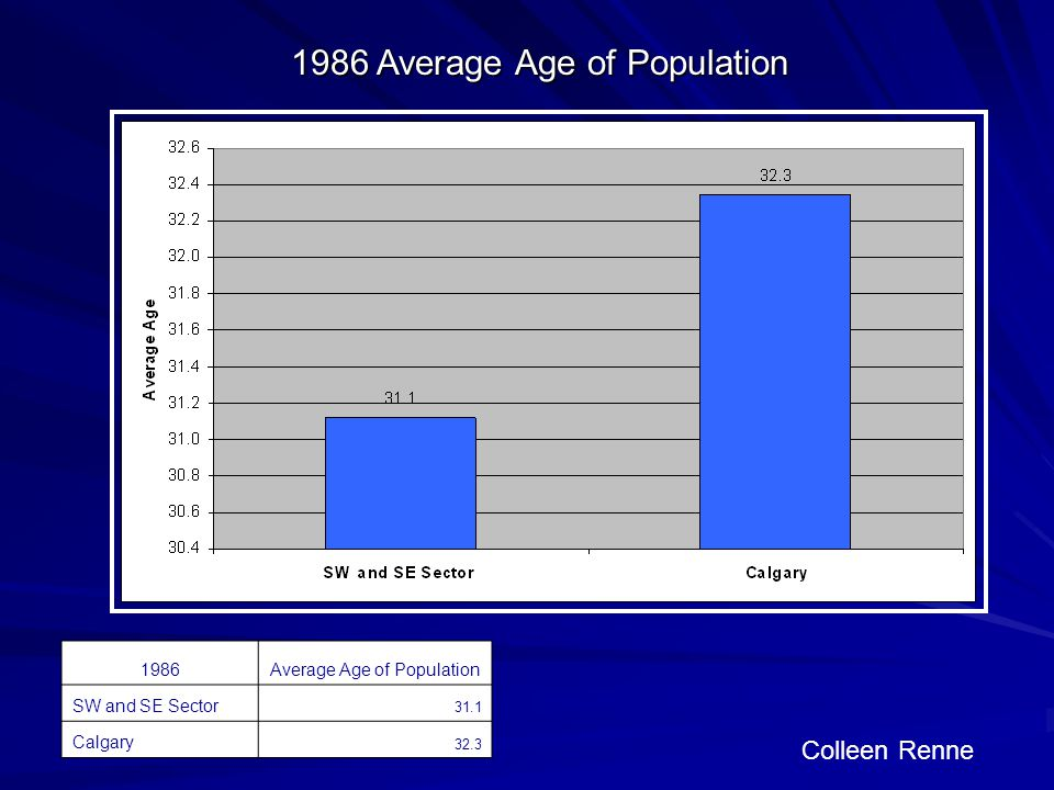 Colleen Renne 1986Average Age of Population SW and SE Sector 31.1 Calgary Average Age of Population