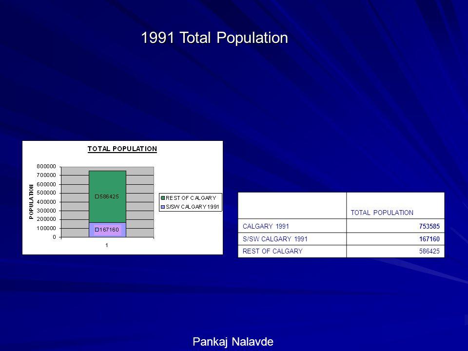 1991 Total Population TOTAL POPULATION CALGARY 1991753585 S/SW CALGARY 1991167160 REST OF CALGARY586425 Pankaj Nalavde