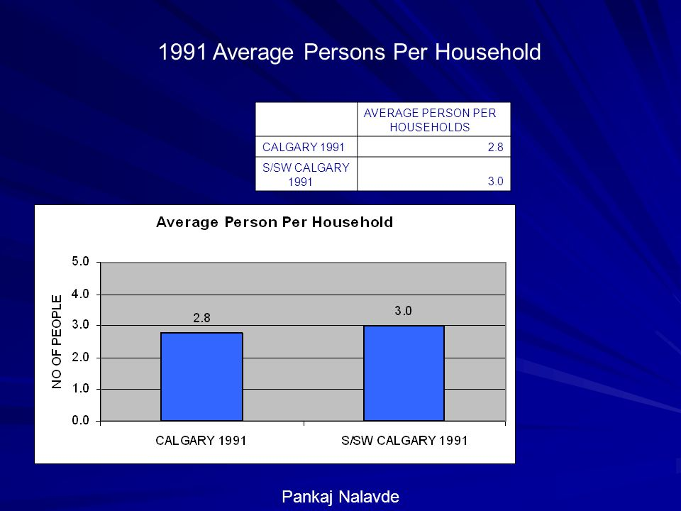 1991 Average Persons Per Household AVERAGE PERSON PER HOUSEHOLDS CALGARY S/SW CALGARY Pankaj Nalavde