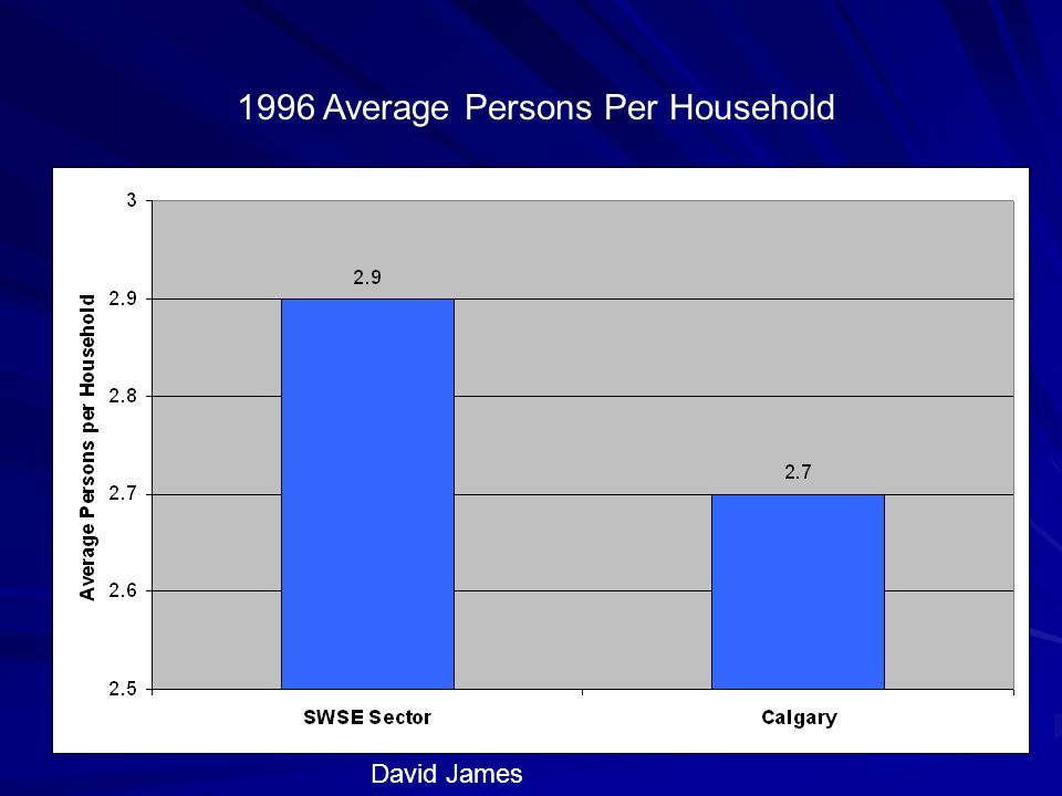 David James 1996 Average Persons Per Household