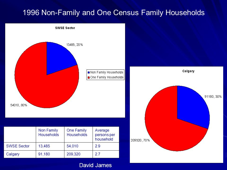 David James Non Family Households One Family Households Average persons per household SWSE Sector 13,48554, Calgary91,180209, Non-Family and One Census Family Households