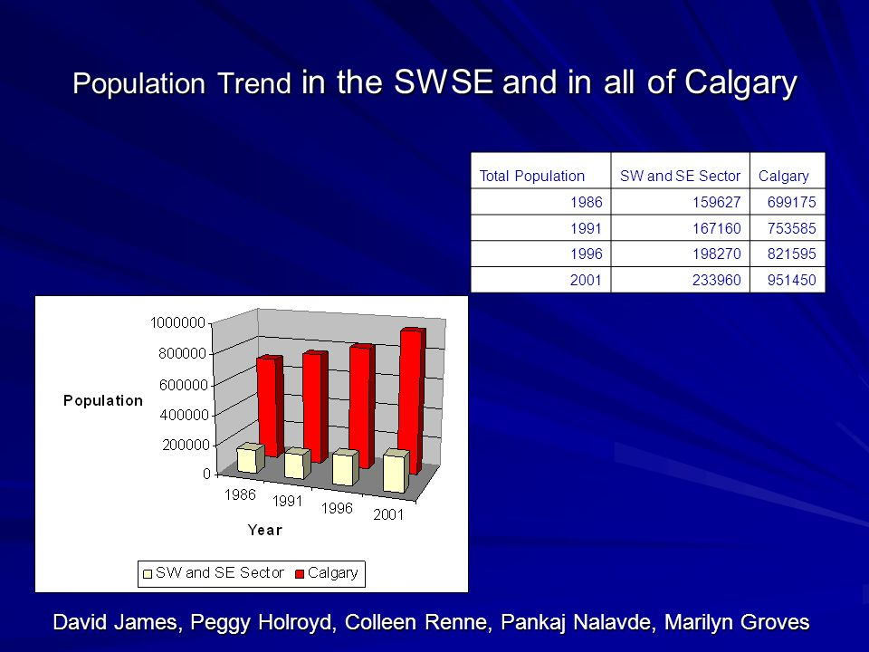 Population Trend in the SWSE and in all of Calgary Total PopulationSW and SE SectorCalgary David James, Peggy Holroyd, Colleen Renne, Pankaj Nalavde, Marilyn Groves