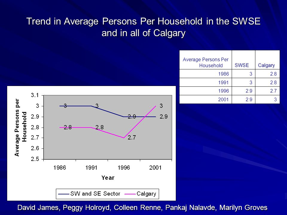 Trend in Average Persons Per Household in the SWSE and in all of Calgary Average Persons Per HouseholdSWSECalgary David James, Peggy Holroyd, Colleen Renne, Pankaj Nalavde, Marilyn Groves