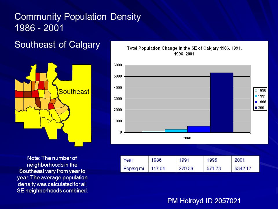 Community Population Density Southeast of Calgary PM Holroyd ID Southeast Note: The number of neighborhoods in the Southeast vary from year to year.
