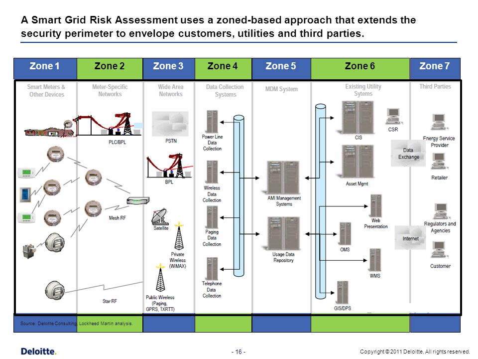- 16 - Copyright © 2011 Deloitte. All rights reserved. A Smart Grid Risk Assessment uses a zoned-based approach that extends the security perimeter to