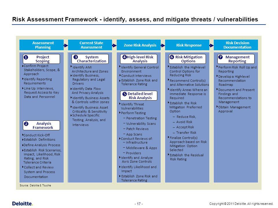 - 17 - Copyright © 2011 Deloitte. All rights reserved. Risk Assessment Framework - identify, assess, and mitigate threats / vulnerabilities Assessment