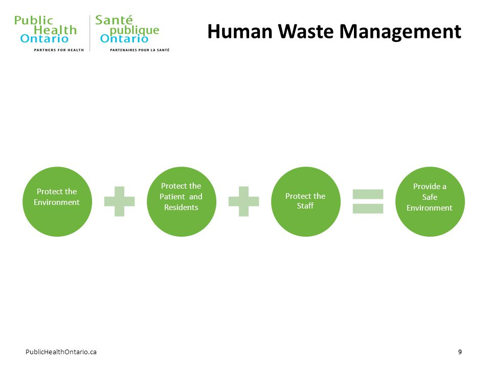 PublicHealthOntario.ca Human Waste Management 9 Protect the Environment Protect the Patient and Residents Protect the Staff Provide a Safe Environment