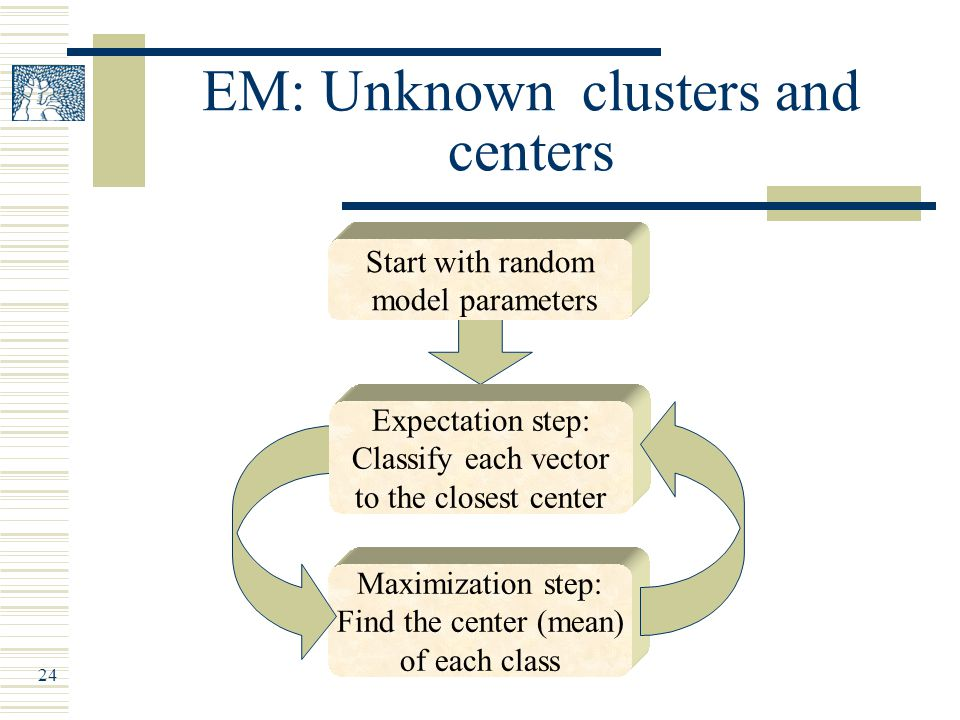 24 EM: Unknown clusters and centers Maximization step: Find the center (mean) of each class Start with random model parameters Expectation step: Classify each vector to the closest center