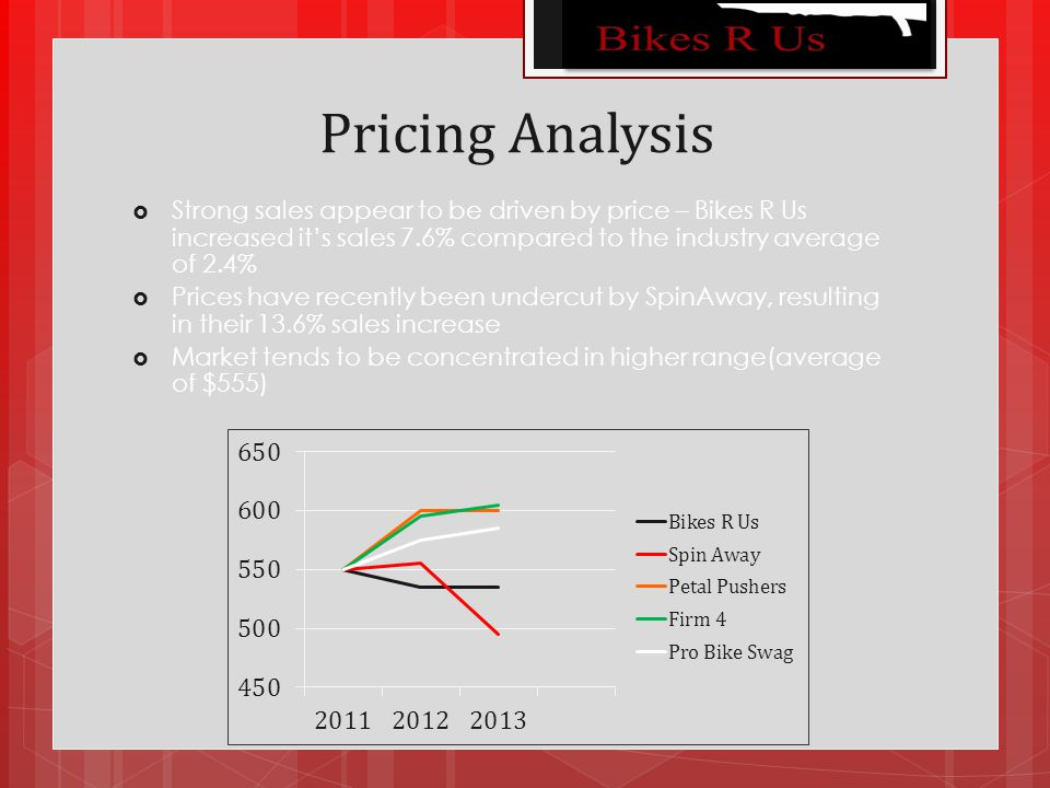 Pricing Analysis  Strong sales appear to be driven by price – Bikes R Us increased it's sales 7.6% compared to the industry average of 2.4%  Prices