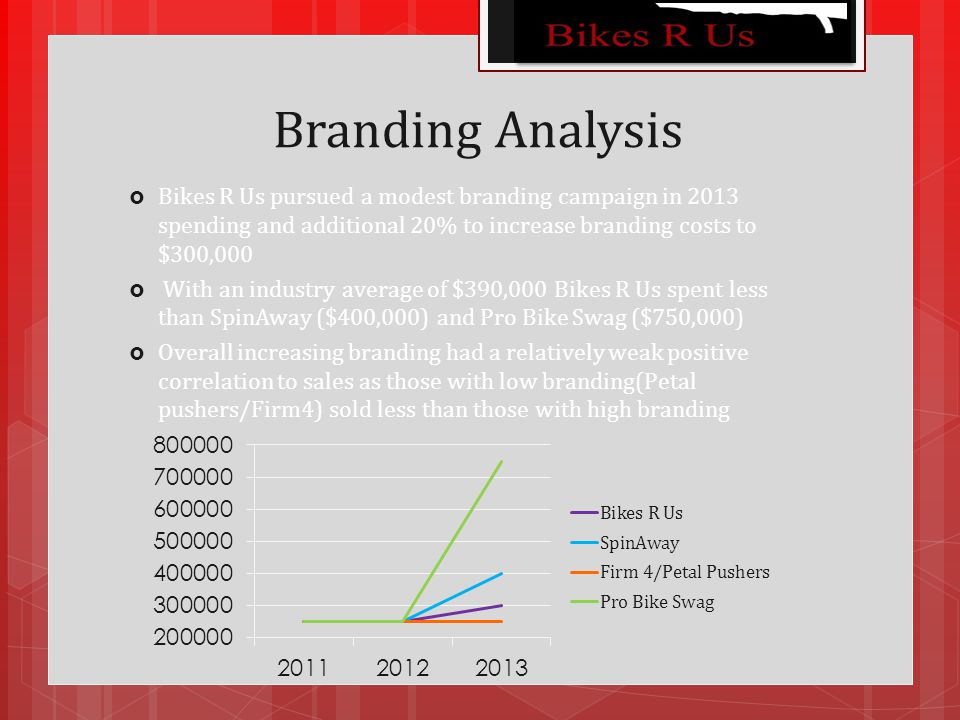 Branding Analysis  Bikes R Us pursued a modest branding campaign in 2013 spending and additional 20% to increase branding costs to $300,000  With an industry average of $390,000 Bikes R Us spent less than SpinAway ($400,000) and Pro Bike Swag ($750,000)  Overall increasing branding had a relatively weak positive correlation to sales as those with low branding(Petal pushers/Firm4) sold less than those with high branding