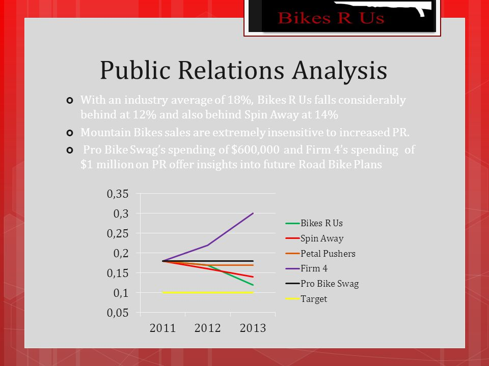 Public Relations Analysis  With an industry average of 18%, Bikes R Us falls considerably behind at 12% and also behind Spin Away at 14%  Mountain Bikes sales are extremely insensitive to increased PR.