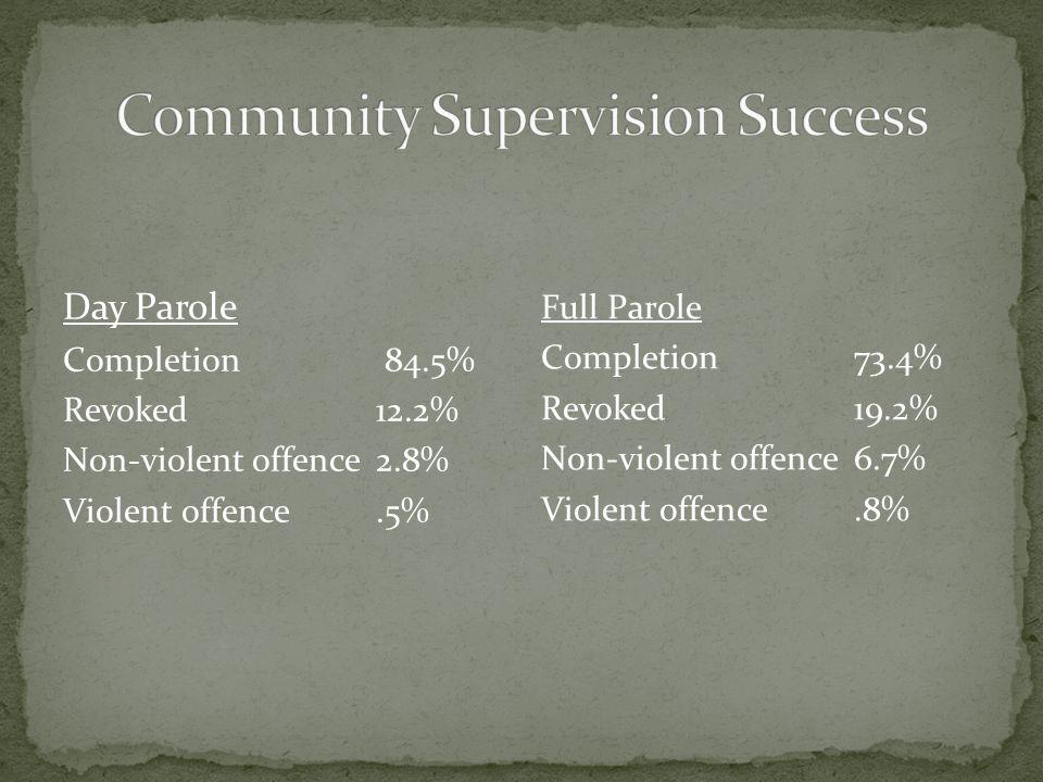 Day Parole Completion 84.5% Revoked12.2% Non-violent offence2.8% Violent offence.5% Full Parole Completion73.4% Revoked19.2% Non-violent offence6.7% Violent offence.8%
