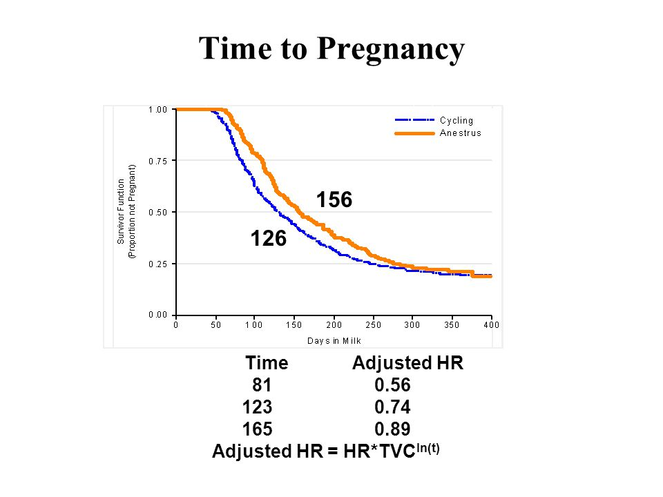 Time to Pregnancy 156 126 Time Adjusted HR 810.56 1230.74 1650.89 Adjusted HR = HR*TVC ln(t)