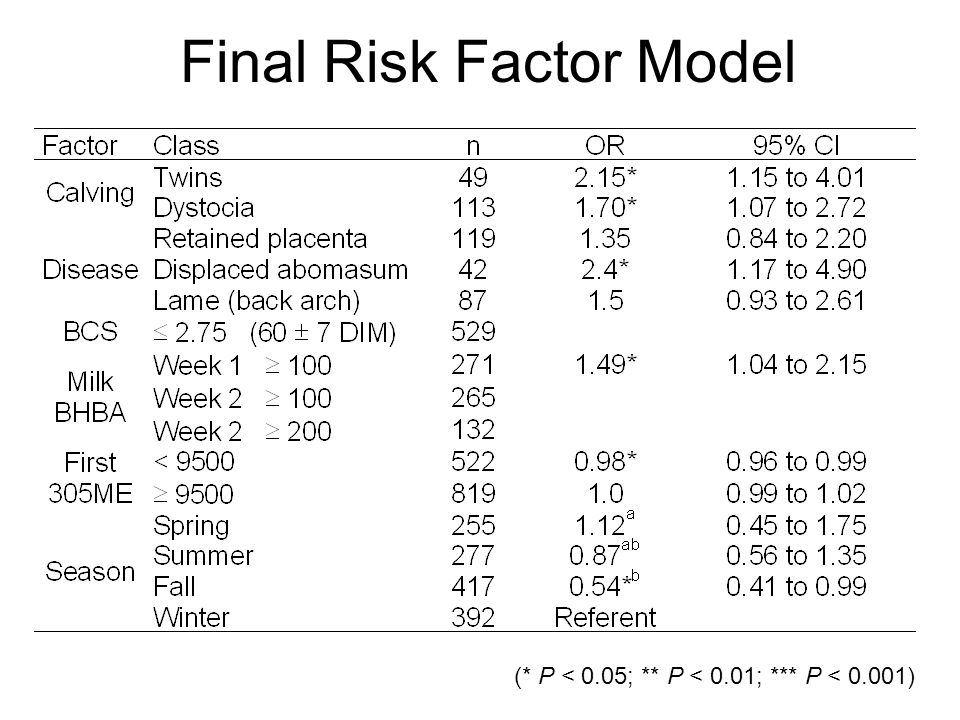 Final Risk Factor Model (* P < 0.05; ** P < 0.01; *** P < 0.001)