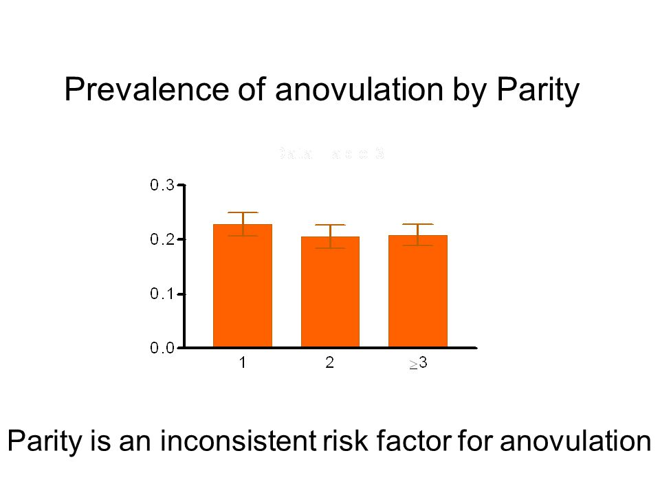 Prevalence of anovulation by Parity Parity is an inconsistent risk factor for anovulation