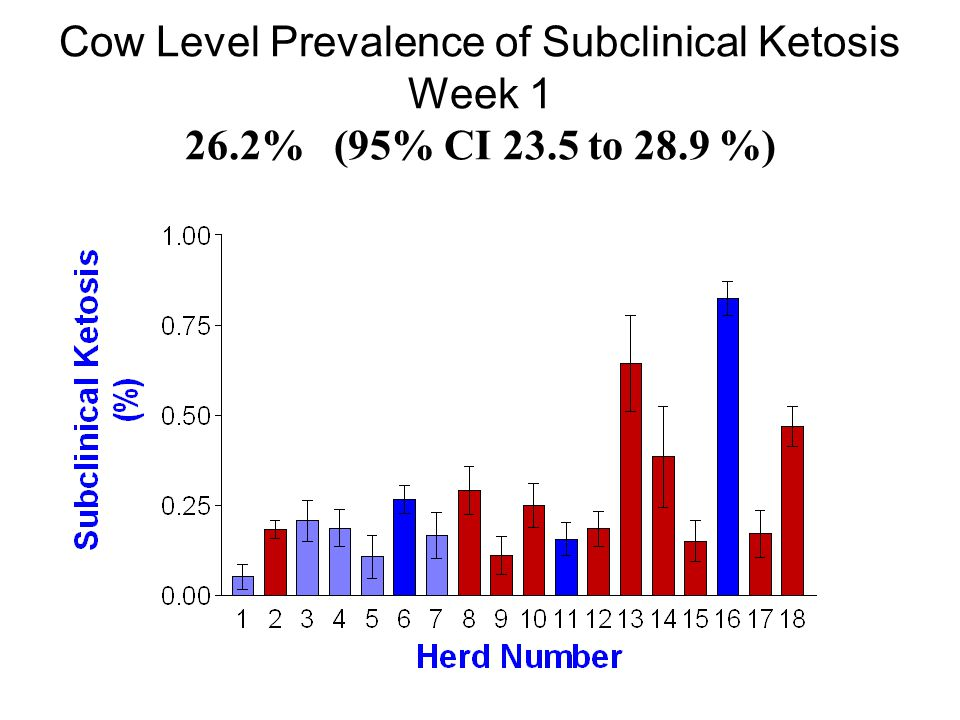 Cow Level Prevalence of Subclinical Ketosis Week 1 26.2% (95% CI 23.5 to 28.9 %)
