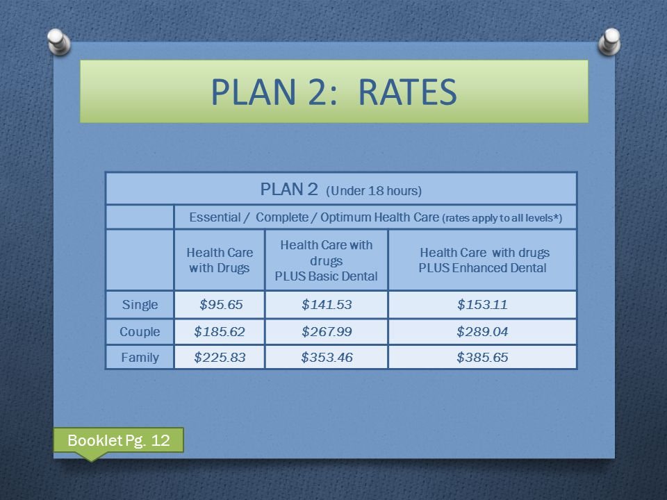 PLAN 2: RATES PLAN 2 (Under 18 hours) Essential / Complete / Optimum Health Care (rates apply to all levels*) Health Care with Drugs Health Care with drugs PLUS Basic Dental Health Care with drugs PLUS Enhanced Dental Single $95.65$141.53$153.11 Couple$185.62$267.99$289.04 Family$225.83$353.46$385.65 Booklet Pg.