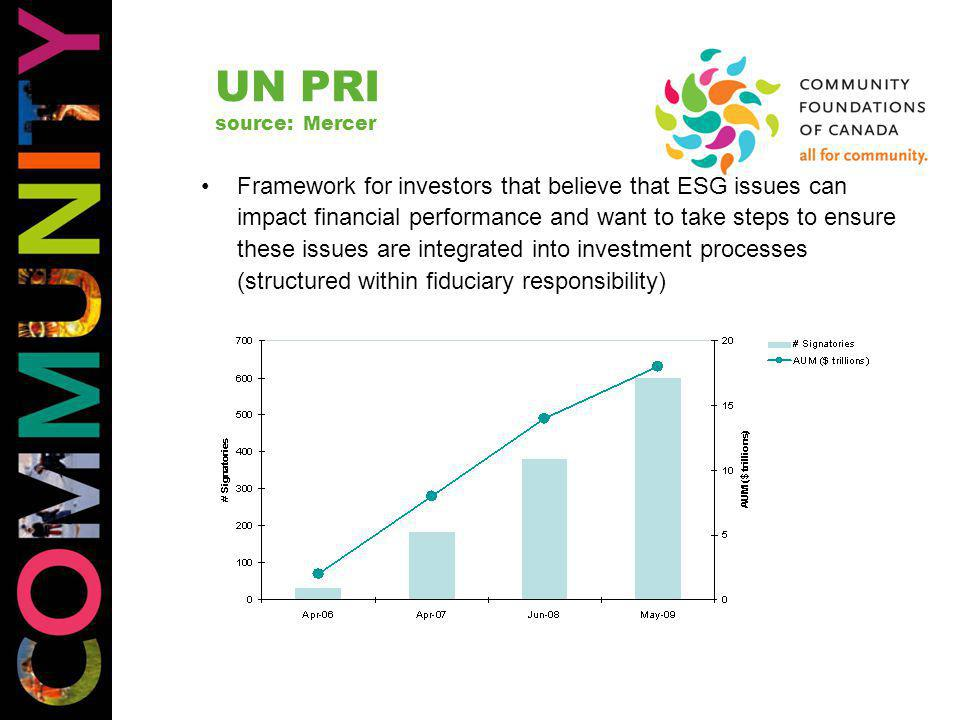 UN PRI source: Mercer Framework for investors that believe that ESG issues can impact financial performance and want to take steps to ensure these issues are integrated into investment processes (structured within fiduciary responsibility)