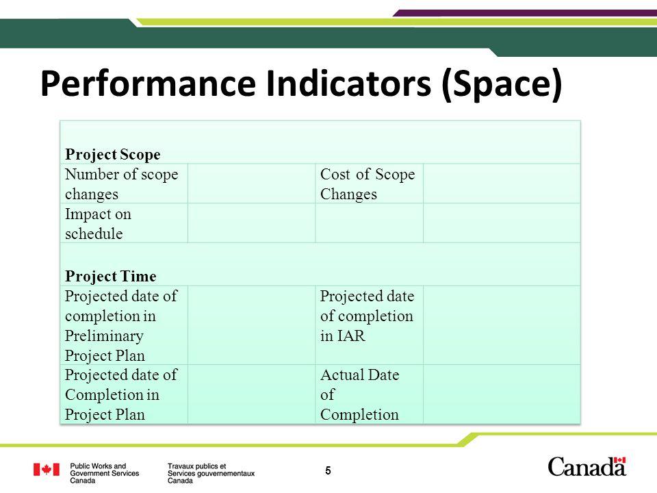 6 Performance Indicators (Asset)