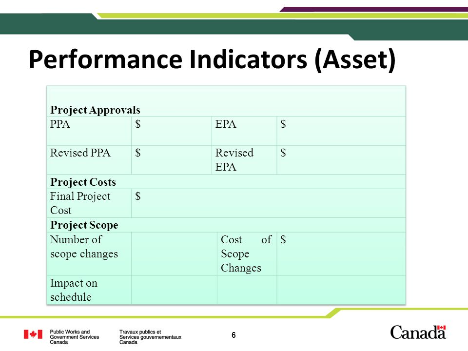 6 Performance Indicators (Asset)