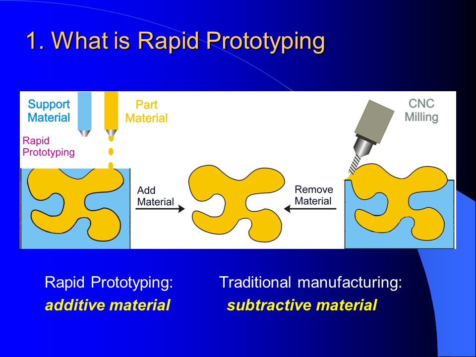 1. What is Rapid Prototyping Rapid Prototyping: Traditional manufacturing: additive material subtractive material