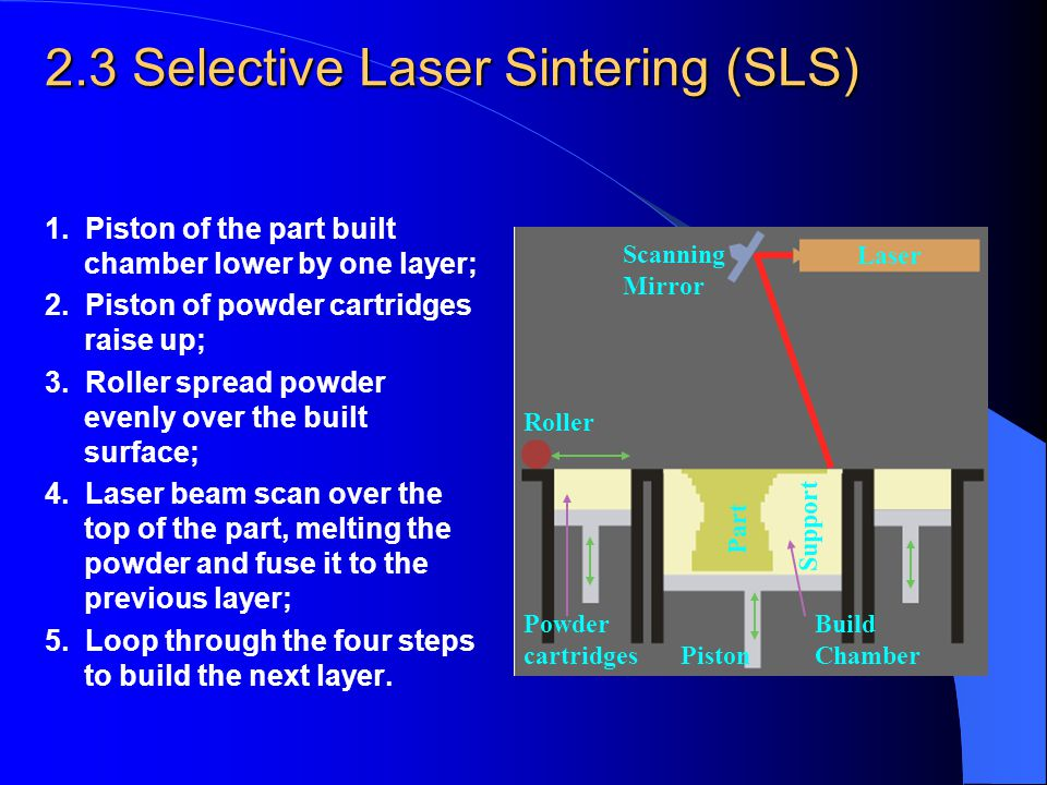2.3 Selective Laser Sintering (SLS) 1. Piston of the part built chamber lower by one layer; 2. Piston of powder cartridges raise up; 3. Roller spread